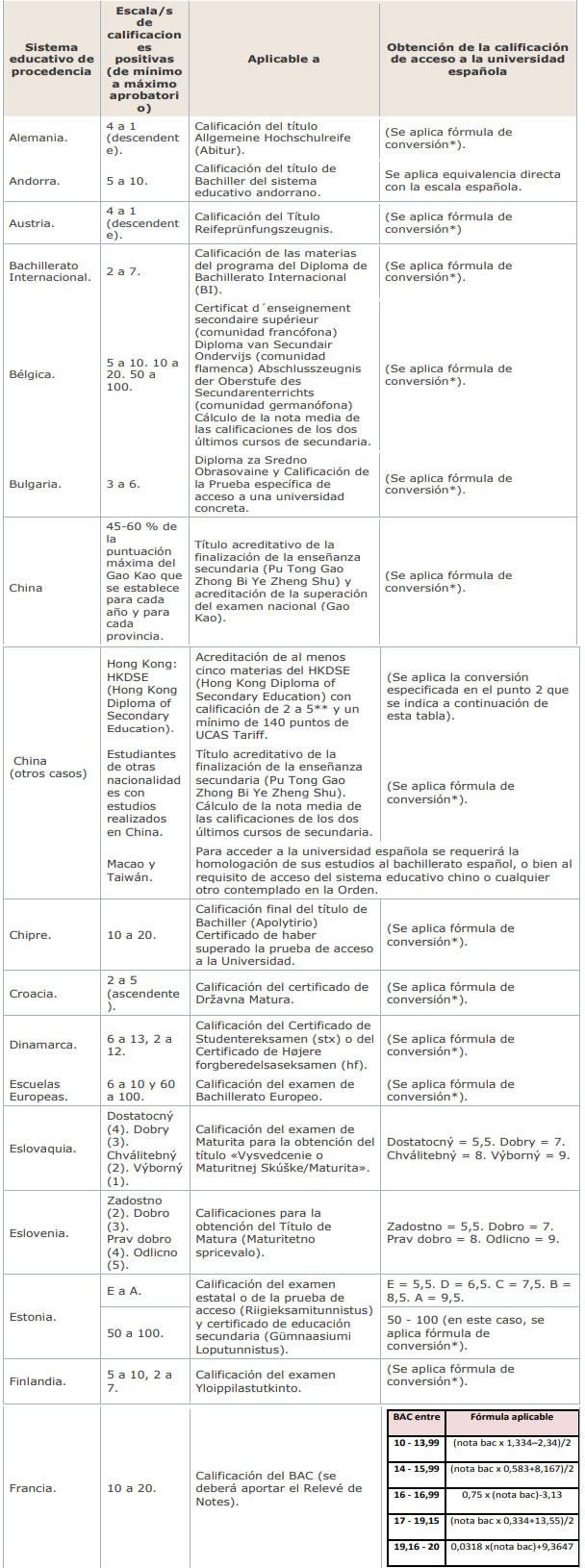 Anexo II del reglamento UNEDasiss - Nota de Acceso a la Universidad Española
